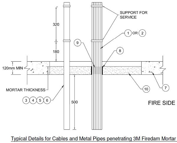 Fire Barrier Mortar : M mortar floor cables metal pipes