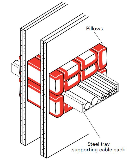 3M Pillows 3217 Wall - 3M, cables, metal pipes - Principal Products Ltd