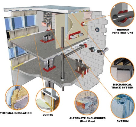 What Is Passive Fire Protection Passive Fire Protection